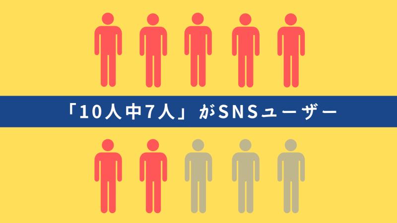 メキシコのSNSユーザーは8500万人!人口の70%以上が利用しています。